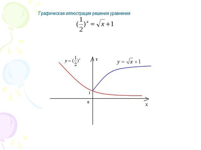 Графическая иллюстрация решения уравнения