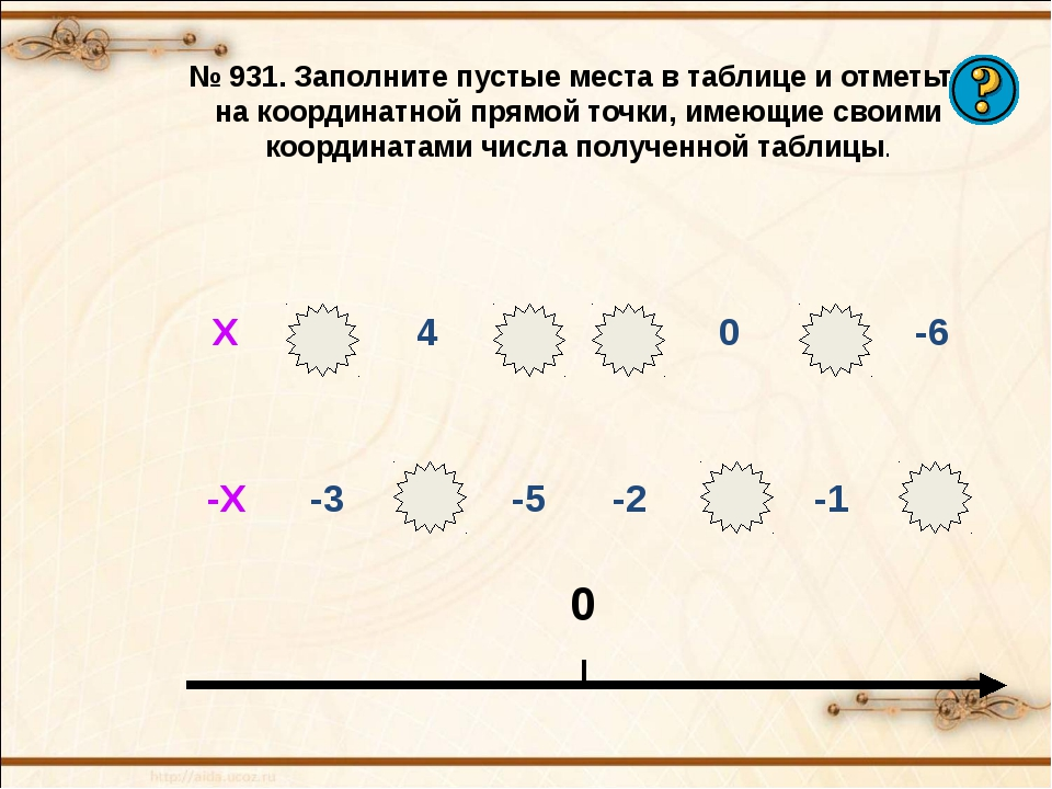 № 931. Заполните пустые места в таблице и отметьте на координатной прямой точ...