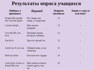 Результаты опроса учащихся Надпись в оригинале Перевод Возраст носителя Знае