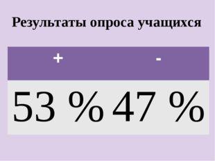 Результаты опроса учащихся + - 53% 47 %