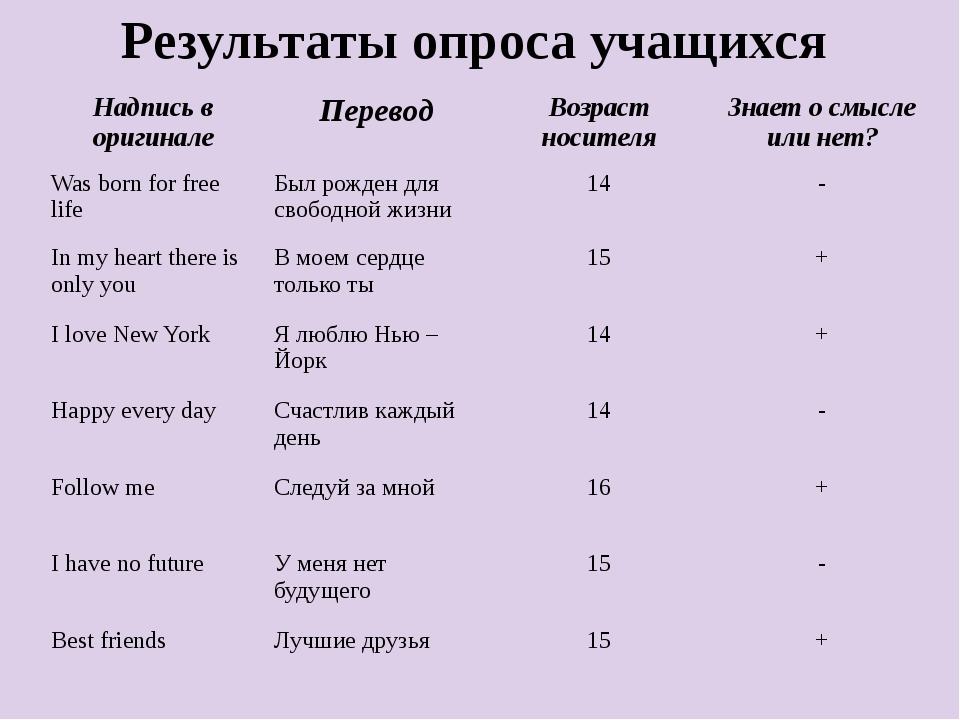 Результаты опроса учащихся Надпись в оригинале Перевод Возраст носителя Знае...