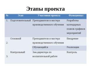 Этапы проекта № Этап Участники проекта Функционал 1. Подготовительный Препода