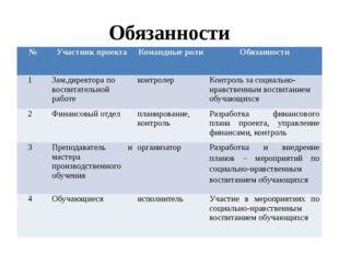 Обязанности № Участник проекта Командные роли Обязанности 1 Зам.директора по