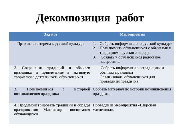 Декомпозиция работ Задачи Мероприятия Привитие интереса к русской культуре ...