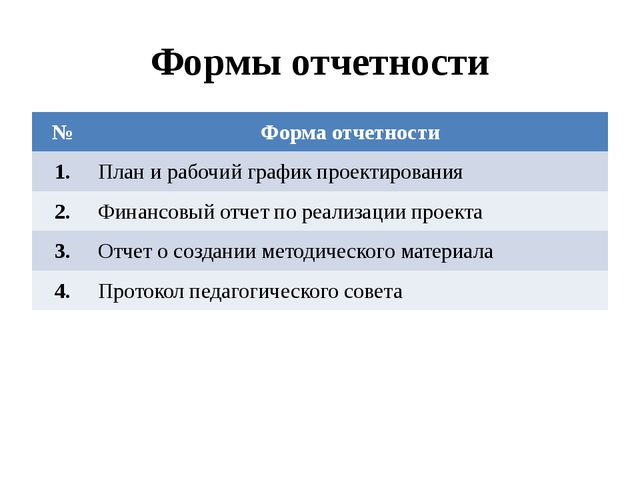 Формы отчетности № Форма отчетности 1. План и рабочий график проектирования 2...