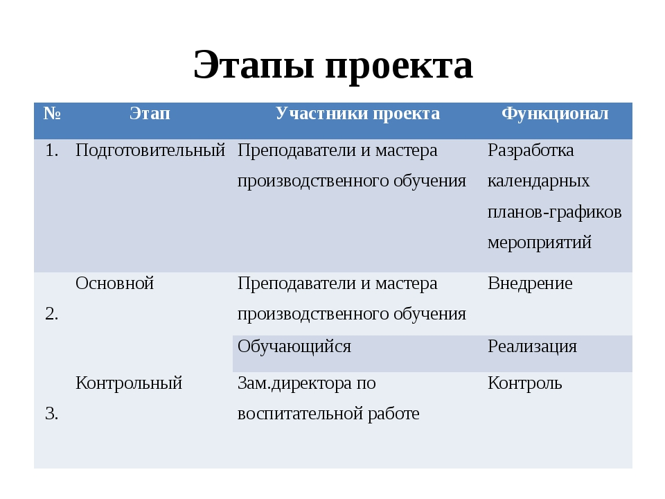 Этапы проекта № Этап Участники проекта Функционал 1. Подготовительный Препода...