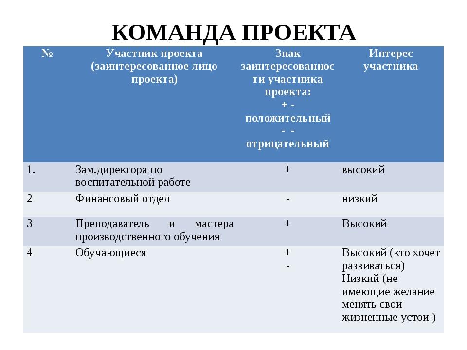 КОМАНДА ПРОЕКТА № Участник проекта (заинтересованное лицо проекта) Знак заинт...