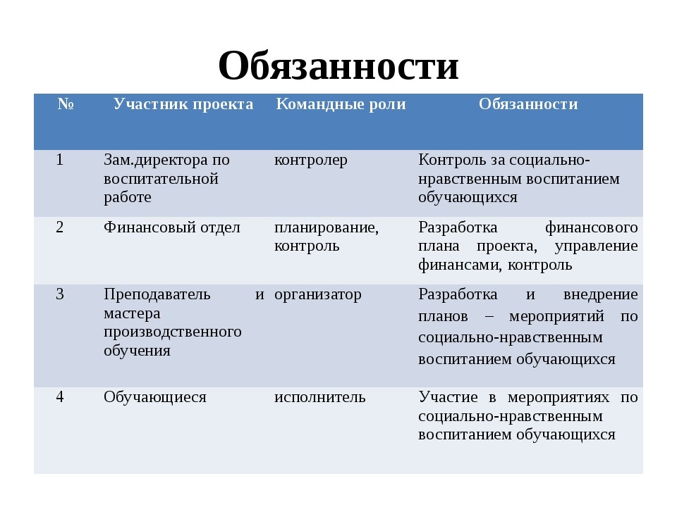Обязанности № Участник проекта Командные роли Обязанности 1 Зам.директора по...
