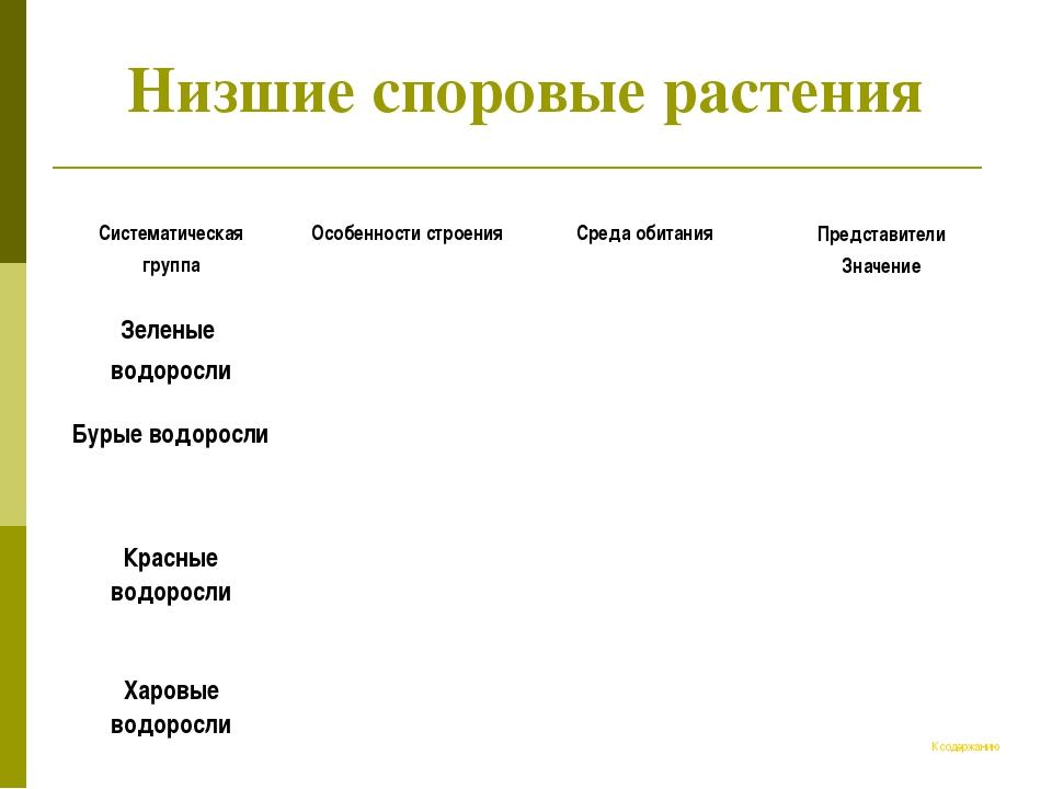 Низшие споровые растения К содержанию Систематическая группа Особенности стр...