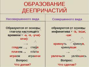 ОБРАЗОВАНИЕ ДЕЕПРИЧАСТИЙ Несовершенного вида Образуются от основы глагола нас