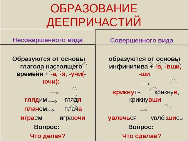 ОБРАЗОВАНИЕ ДЕЕПРИЧАСТИЙ Несовершенного вида Образуются от основы глагола нас...