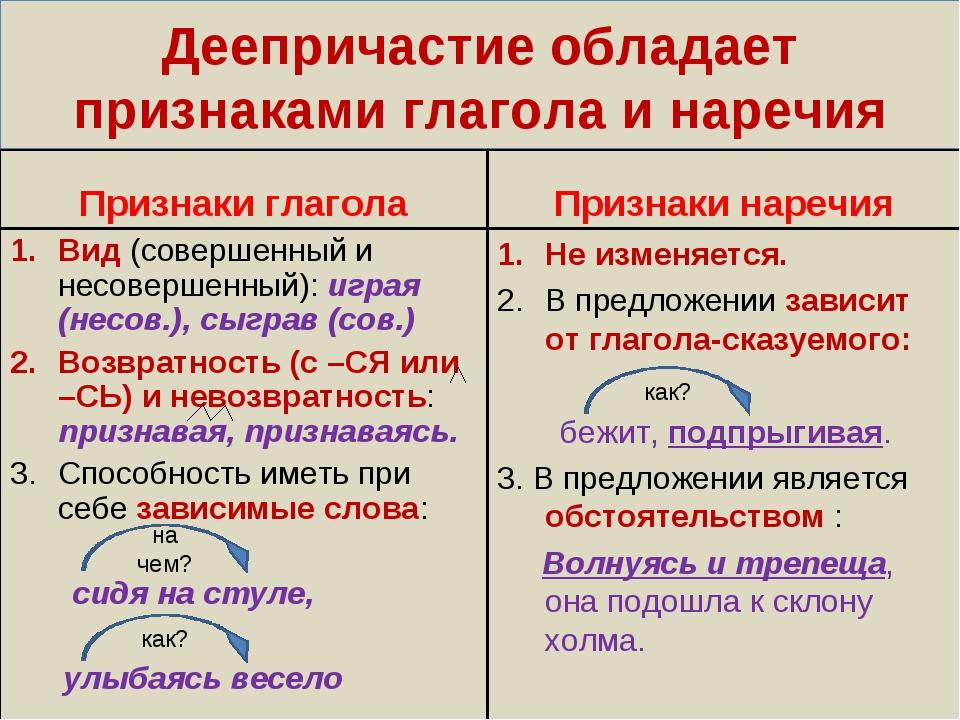 Деепричастие обладает признаками глагола и наречия Признаки глагола Вид (сове...