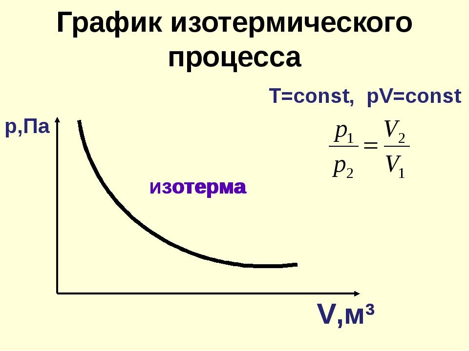 График изотермического процесса изотерма V,м3 Т=const, рV=const р,Па изотерма...