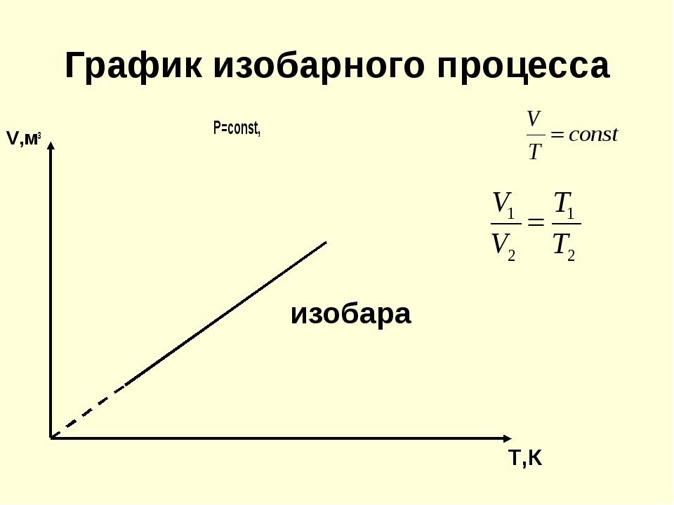 График изобарного процесса V,м3 P=const, изобара T,К