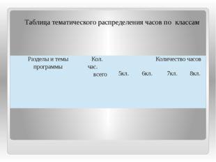 Таблица тематического распределения часов по классам Разделы и темы программ
