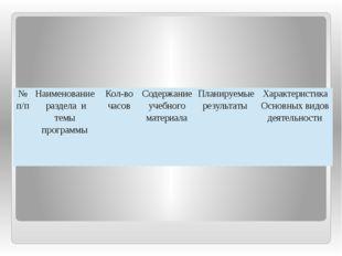 №п/п Наименование раздела и темы программы Кол-во часов Содержание учебного м
