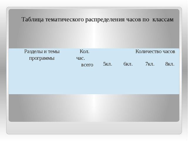 Таблица тематического распределения часов по классам Разделы и темы программ...