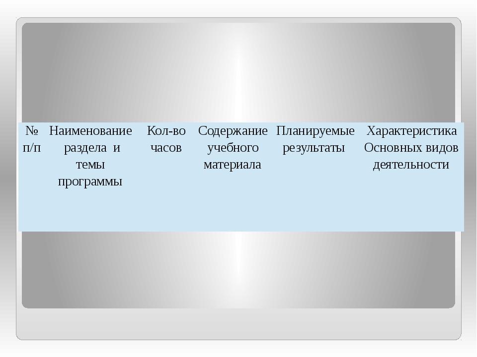 №п/п Наименование раздела и темы программы Кол-во часов Содержание учебного м...