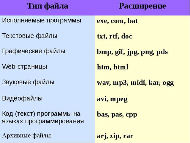 Тип файла Расширение Исполняемые программы exe, com,bat Текстовые файлы txt,...