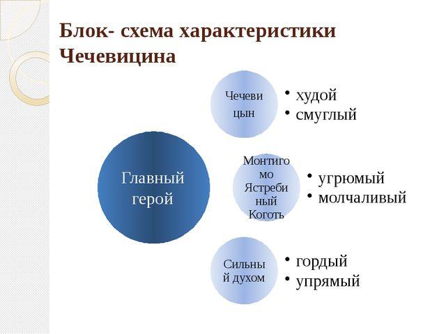 Блок- схема характеристики Чечевицина Главный герой