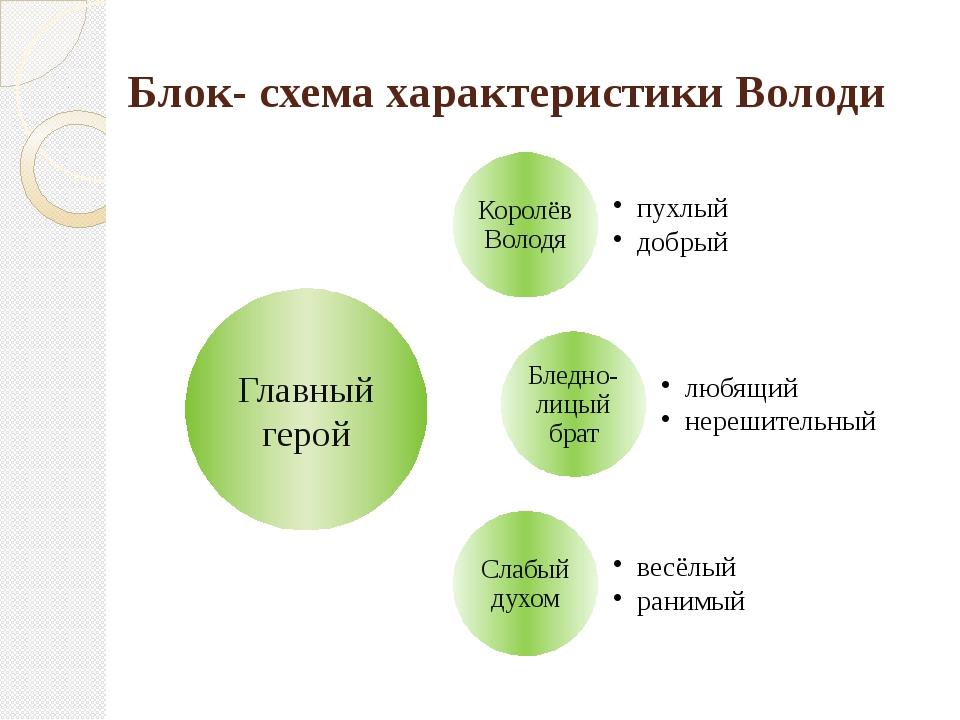 Блок- схема характеристики Володи Главный герой