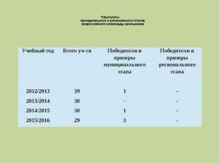 Результаты муниципального и регионального этапов всероссийской олимпиады шк