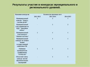 Результаты участия в конкурсах муниципального и регионального уровней. Назван