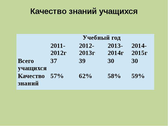 Качество знаний учащихся Учебный год 2011-2012г 2012-2013г 2013-2014г 2014-20...
