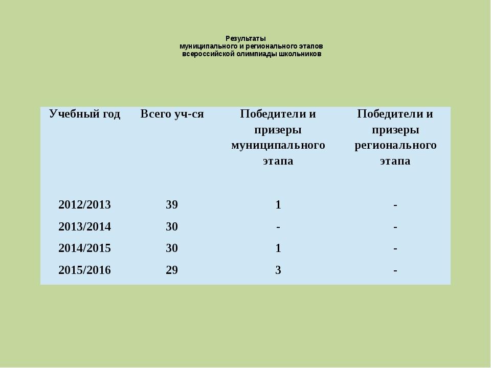 Результаты муниципального и регионального этапов всероссийской олимпиады шк...