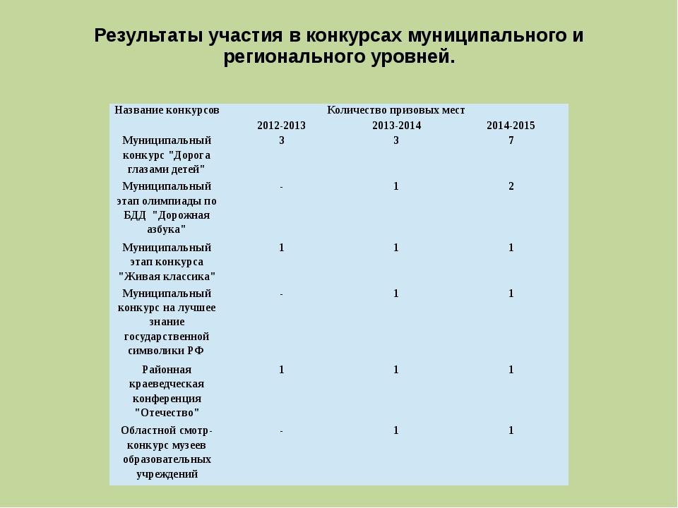 Результаты участия в конкурсах муниципального и регионального уровней. Назван...