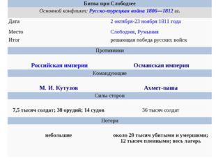 Битва при Слободзее Основной конфликт:Русско-турецкая война 1806—1812гг.