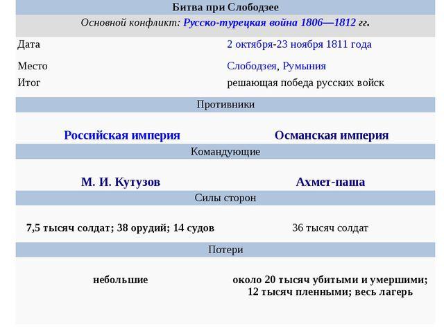 Битва при Слободзее Основной конфликт:Русско-турецкая война 1806—1812гг....