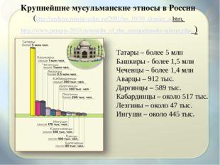 Крупнейшие мусульманские этносы в России (http://archive.russia-today.ru/2001