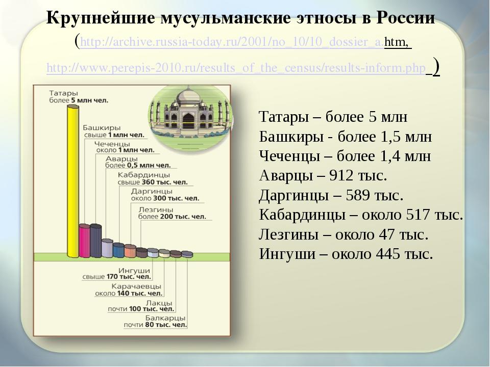 Крупнейшие мусульманские этносы в России (http://archive.russia-today.ru/2001...