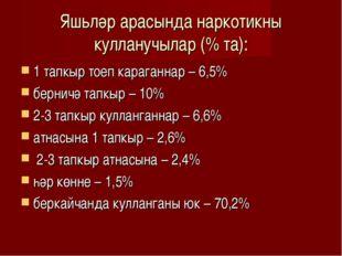 Яшьләр арасында наркотикны кулланучылар (% та): 1 тапкыр тоеп караганнар – 6,