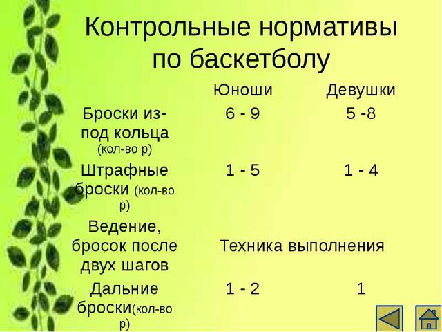 Контрольные нормативы по футзалу Юноши Бег 30 м с ведением мяча (с) 5,7 – 6,5...