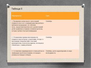 Таблица 5 Мероприятия Срок 1. Проведение контрольного среза знаний учащихся к