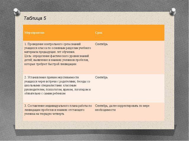 Таблица 5 Мероприятия Срок 1. Проведение контрольного среза знаний учащихся к...