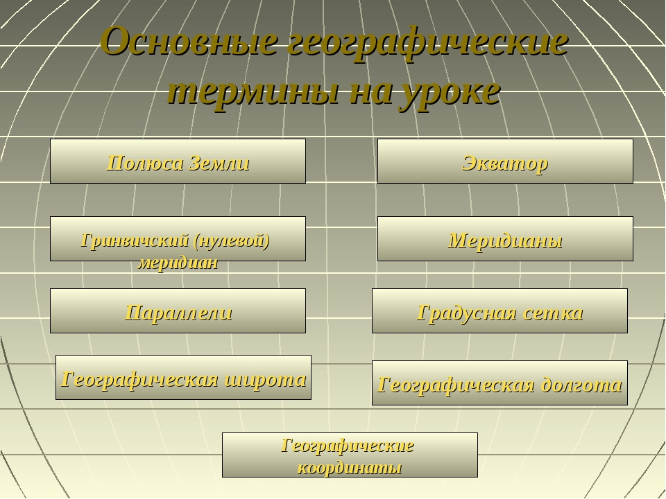 Основные географические термины на уроке Географические координаты Полюса Зем...