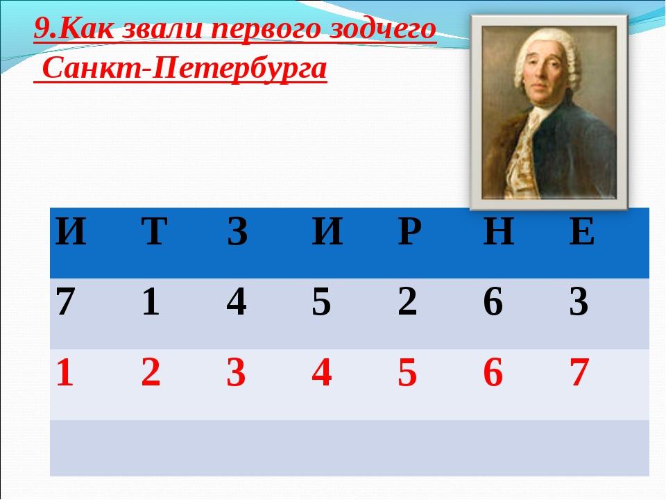 9.Как звали первого зодчего Санкт-Петербурга ИТЗИРНЕ 7145263 12...