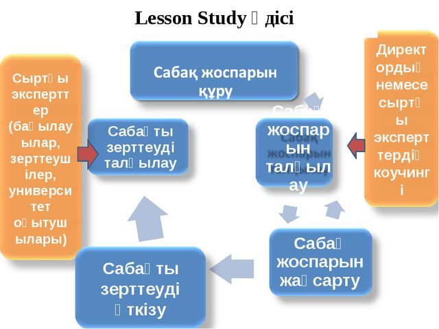 Lesson Study әдісі