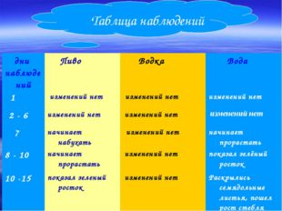 Таблица наблюдений дни наблюдений Пиво Водка Вода 1 изменений нет измен