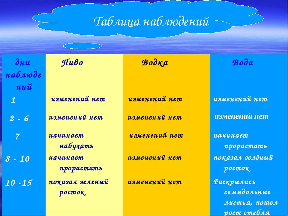 Таблица наблюдений дни наблюдений Пиво Водка Вода 1 изменений нет измен...