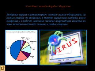Основные методы борьбы с вирусами Внедрение вируса в компьютерную систему мож