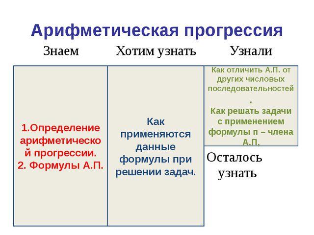 Арифметическая прогрессия 1.Определение арифметической прогрессии. 2. Формулы...