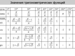 Значения тригонометрических функций