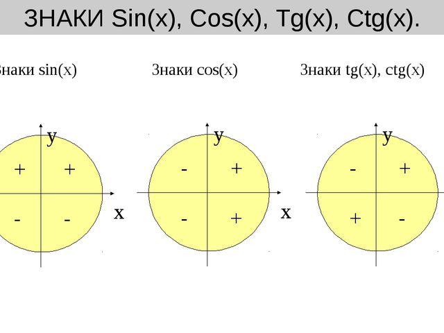 ЗНАКИ Sin(х), Cos(х), Tg(х), Ctg(х). x x y y Знаки sin(х) Знаки cos(х) Знаки...