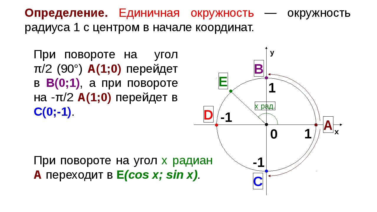 Определение. Единичная окружность — окружность радиуса 1 с центром в начале...