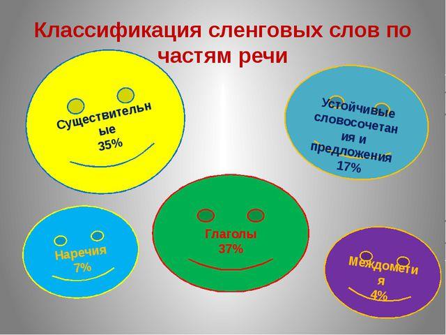 Классификация сленговых слов по частям речи Существительные 35% Устойчивые сл...