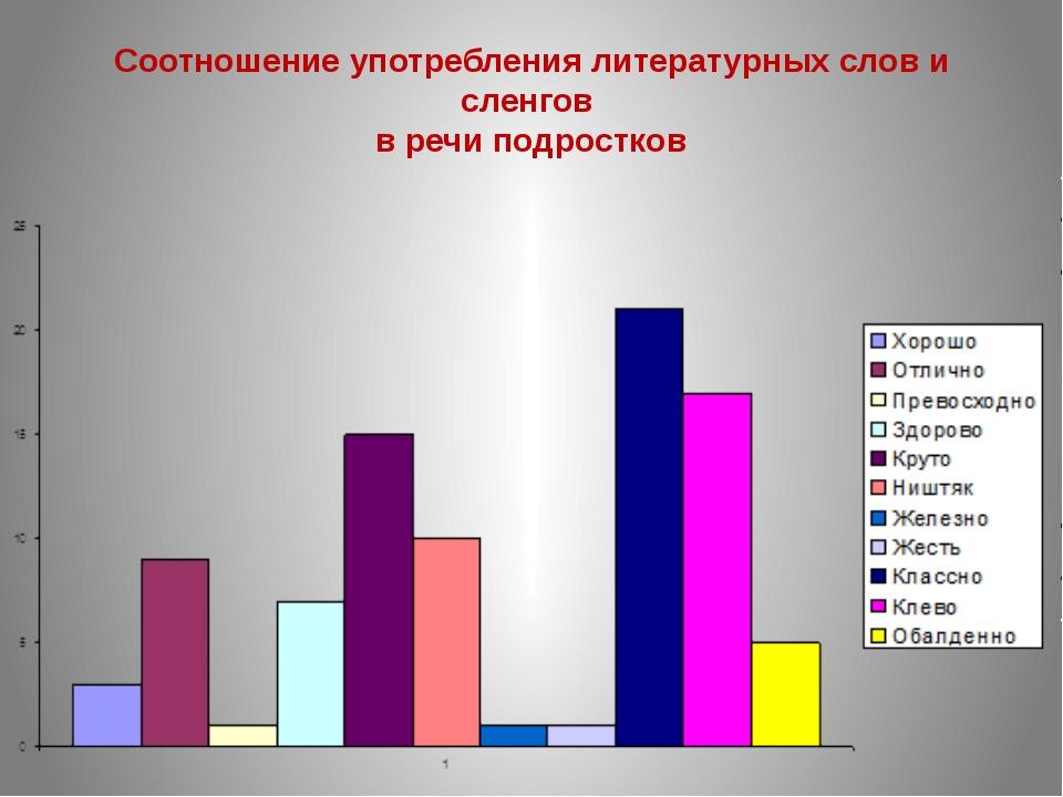 Соотношение употребления литературных слов и сленгов в речи подростков